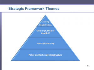 Strategic Plan Framework Themes