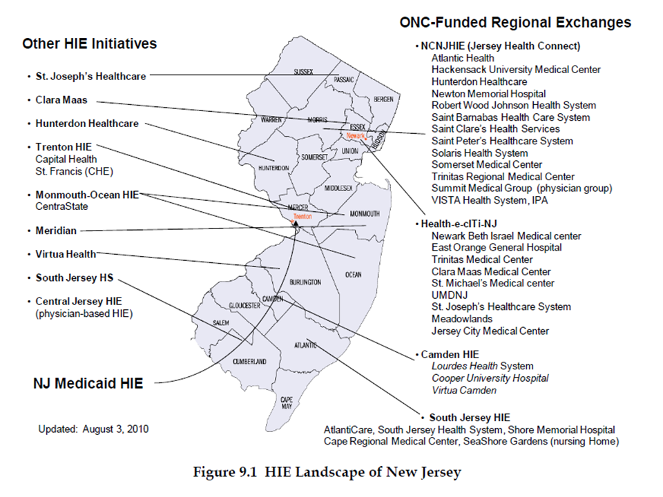 HIE Landscape of New Jersey Figure 9.1